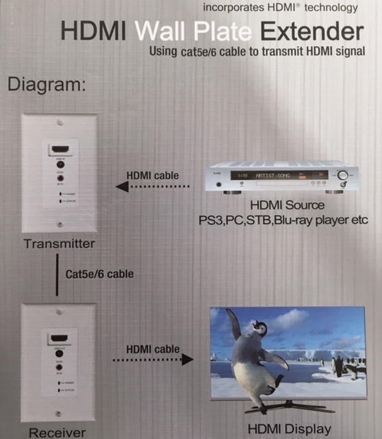 photo of HDMI WALL PLATE EXTENDER SX-EW60-3DIR