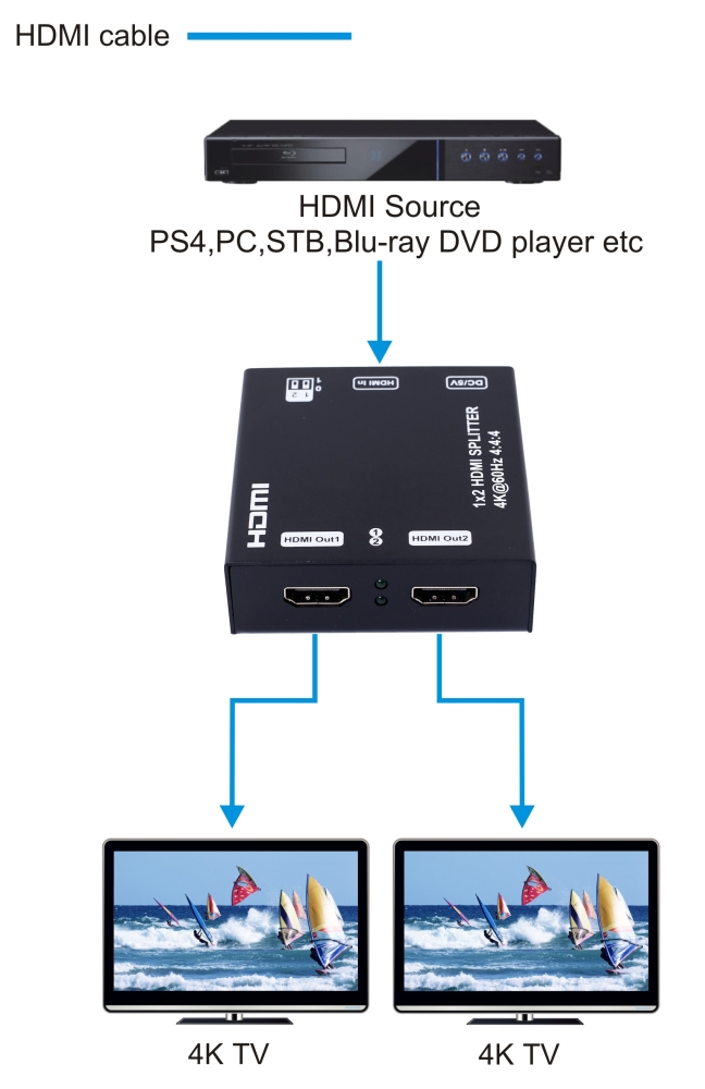 photo of SX-SP05S HDMI 2 way Splitter 4k