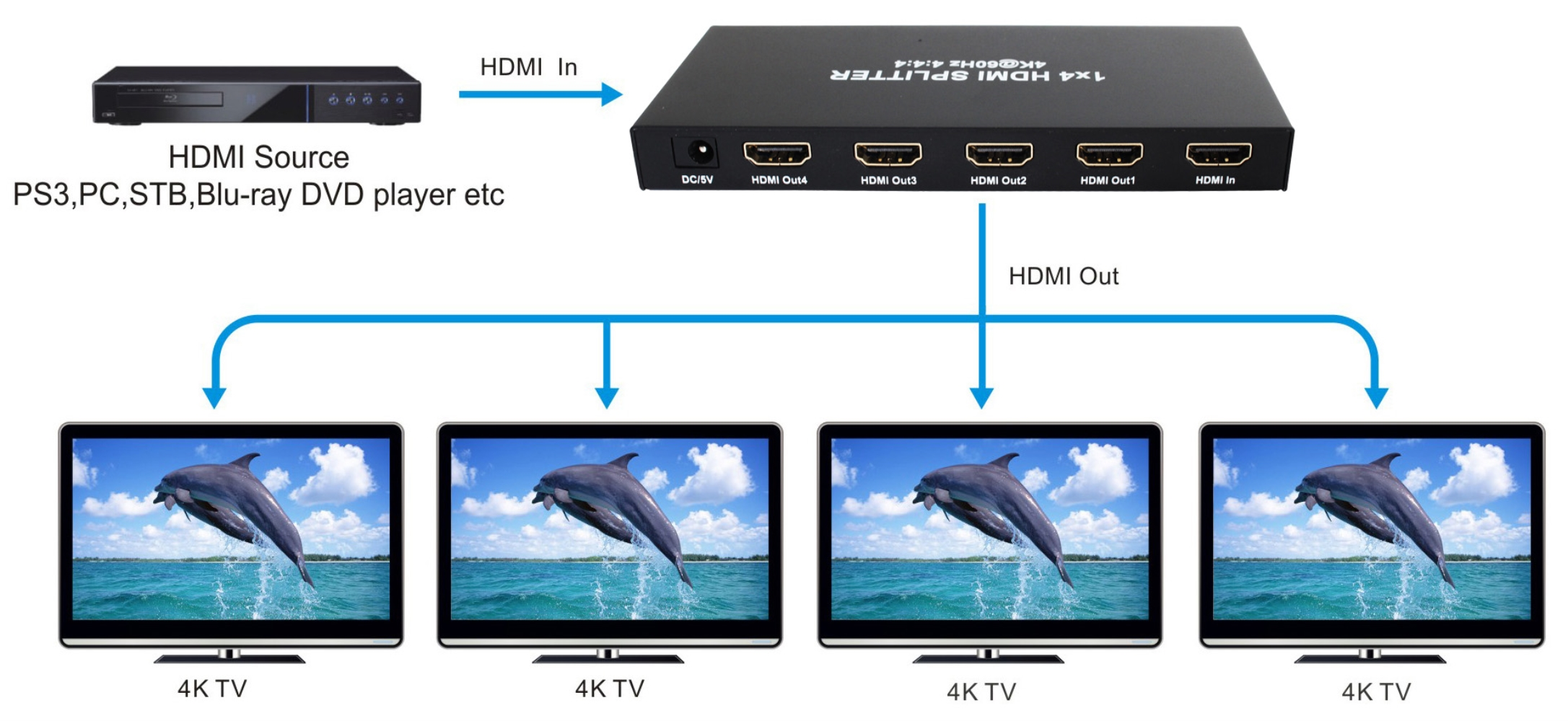 photo of HDMI 4 way 4k Splitter