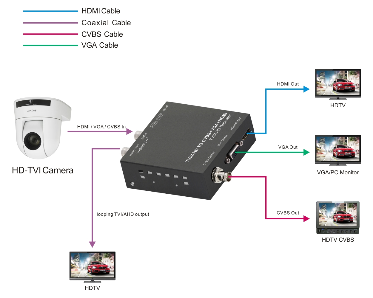 photo of TVI/AHD TO HDMI/CVBS/VGA CONVERTER