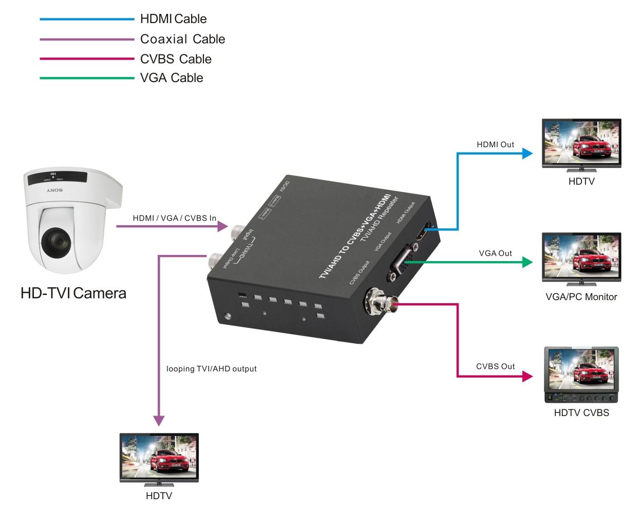 photo of TVI/AHD TO HDMI/CVBS/VGA CONVERTER